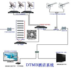 湖南DTMB数字电视系统